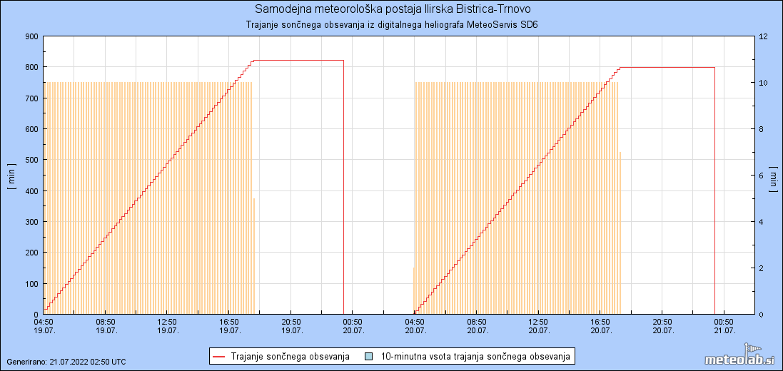 Graf Trajanje soncnega sevanja