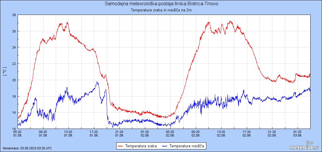 Graf Temperatura zraka in rosisca na 2m